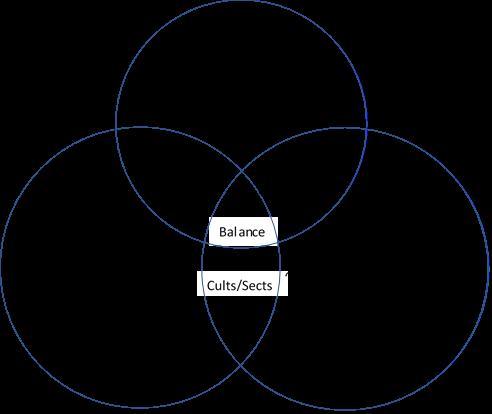 Three Pillars Venn Diagram